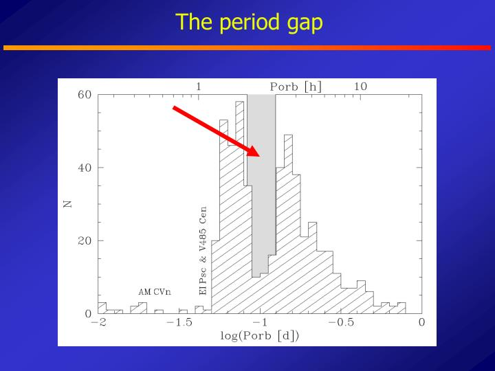 The period gap