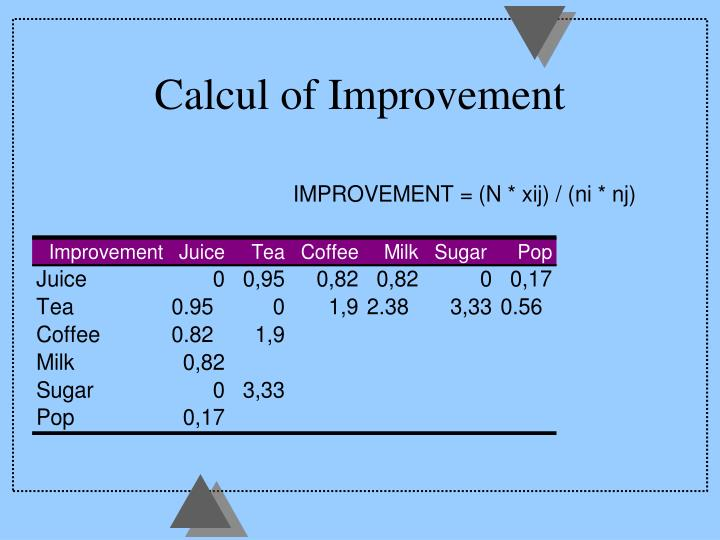 Calcul of Improvement