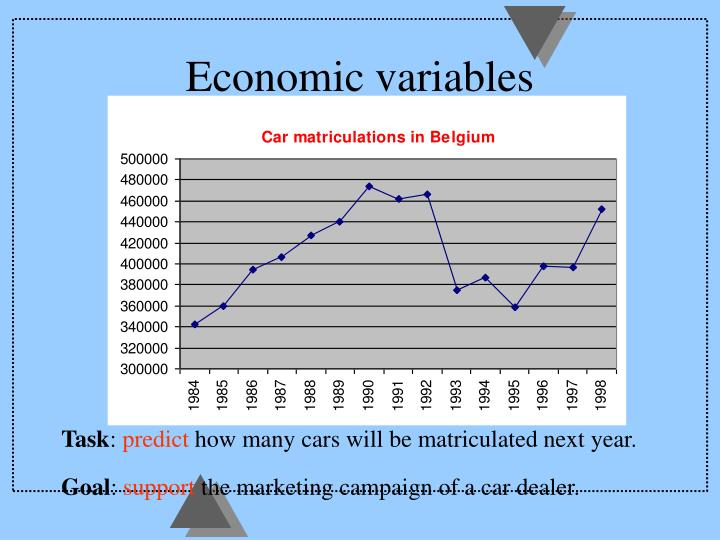 Economic variables
