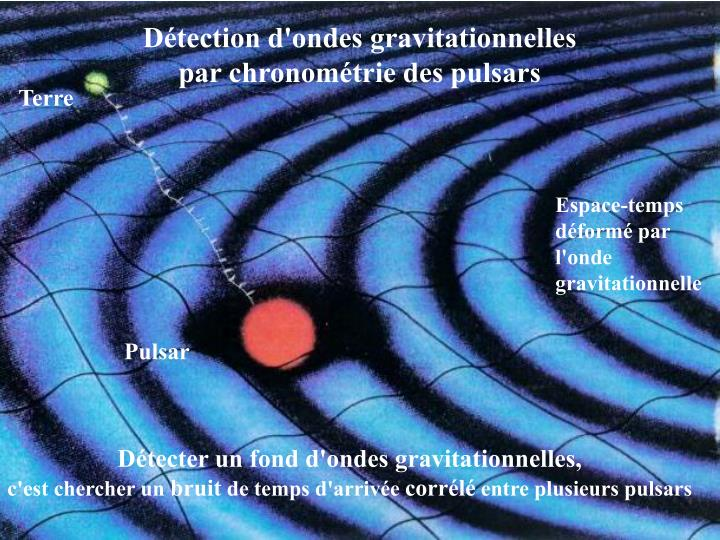 Détection d'ondes gravitationnelles