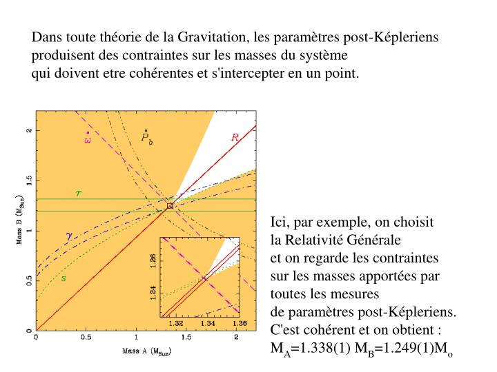 Dans toute théorie de la Gravitation, les paramètres post-Képleriens