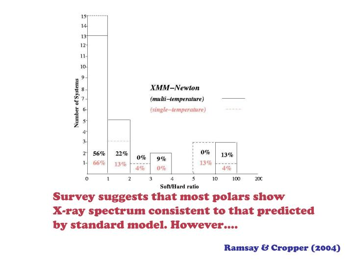 Survey suggests that most polars show