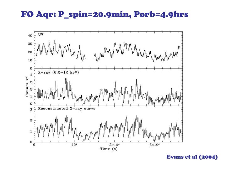 FO Aqr: P_spin=20.9min, Porb=4.9hrs