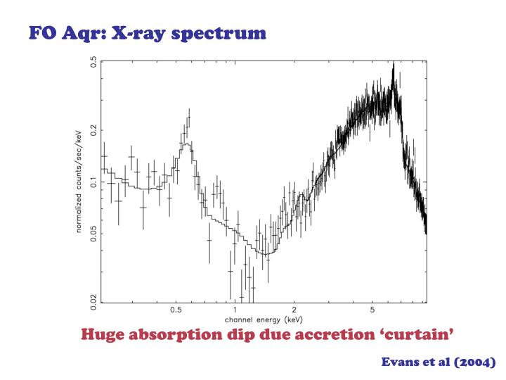 FO Aqr: X-ray spectrum