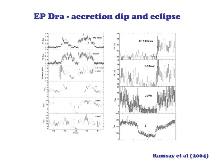 EP Dra - accretion dip and eclipse