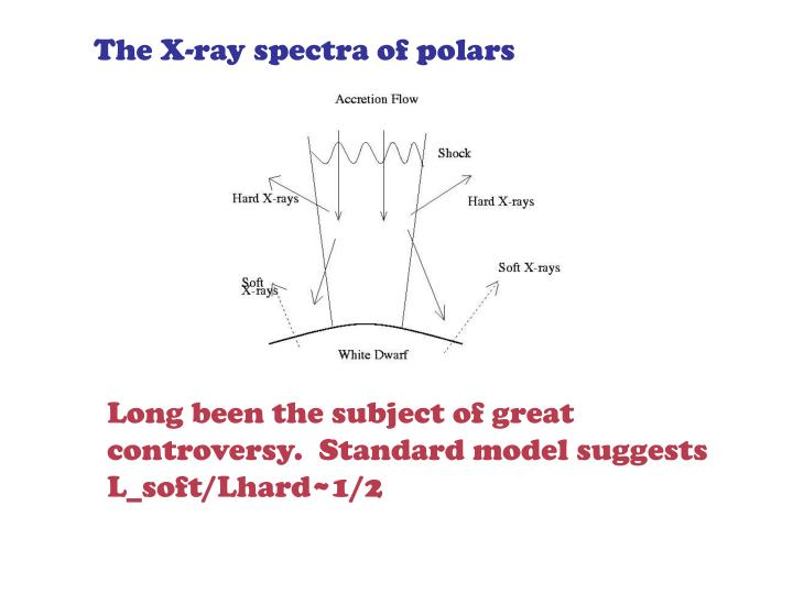 The X-ray spectra of polars