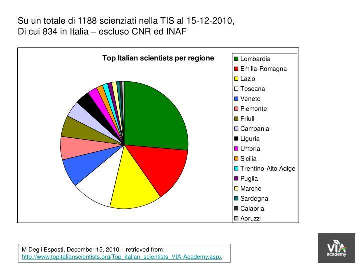 Su un totale di 1188 scienziati nella TIS al 15-12-2010,
