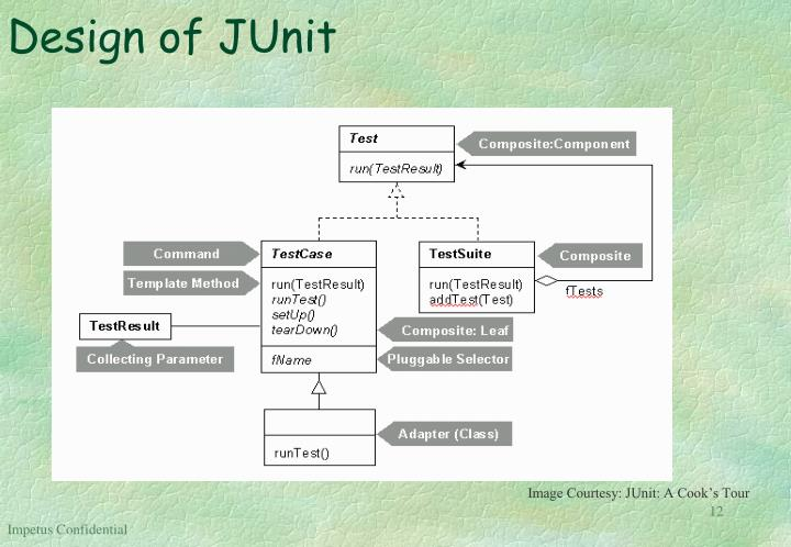 Design of JUnit