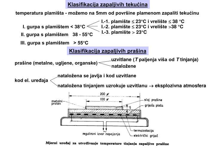 Klasifikacija zapaljivih tekućina