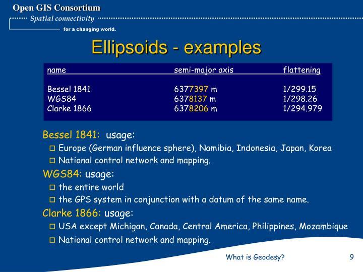 Ellipsoids - examples