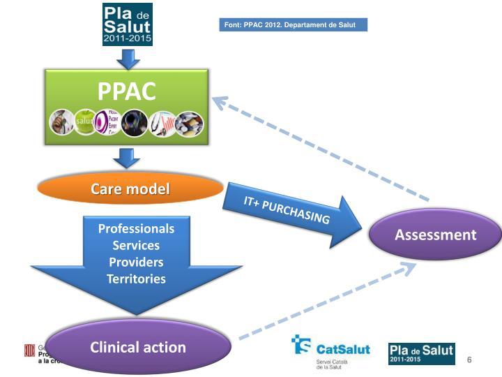 Font: PPAC 2012. Departament de Salut