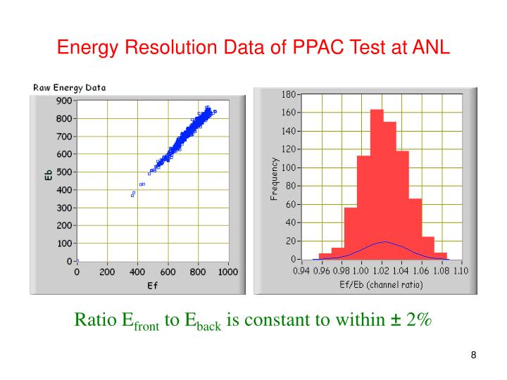 Energy Resolution Data of PPAC Test at ANL