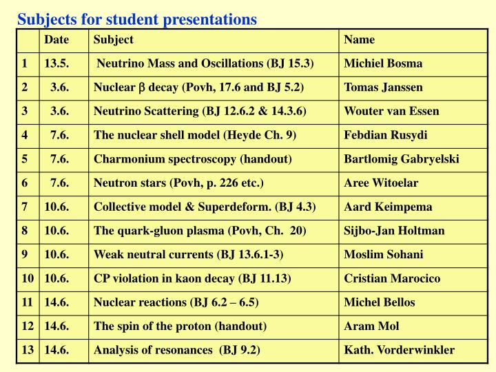Subjects for student presentations