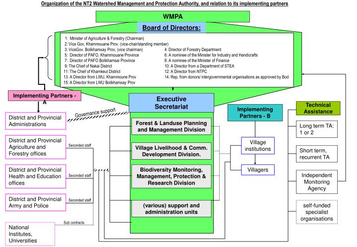 Organization of the NT2 Watershed Management and Protection Authority, and relation to its implementing partners