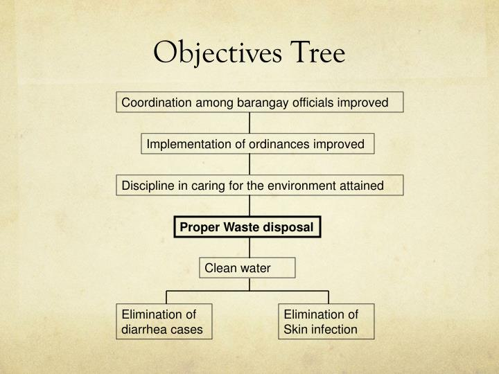 Objectives Tree