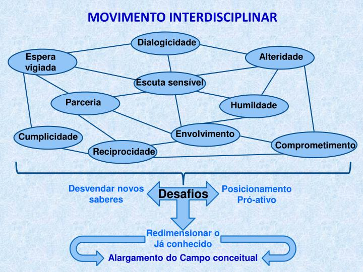 MOVIMENTO INTERDISCIPLINAR