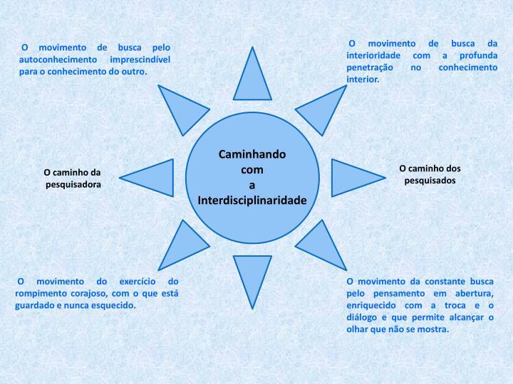 O movimento de busca da interioridade com a profunda penetrao no conhecimento interior.