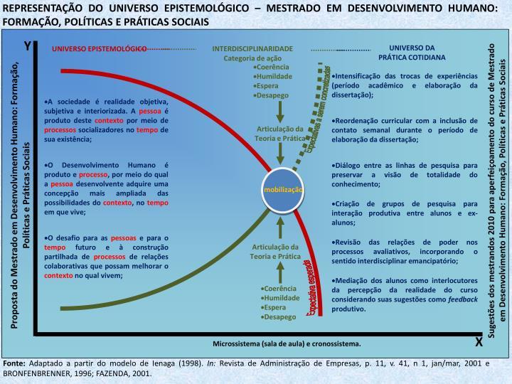 REPRESENTAO DO UNIVERSO EPISTEMOLGICO  MESTRADO EM DESENVOLVIMENTO HUMANO: FORMAO, POLTICAS E PRTICAS SOCIAIS