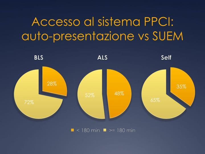 Accesso al sistema PPCI: