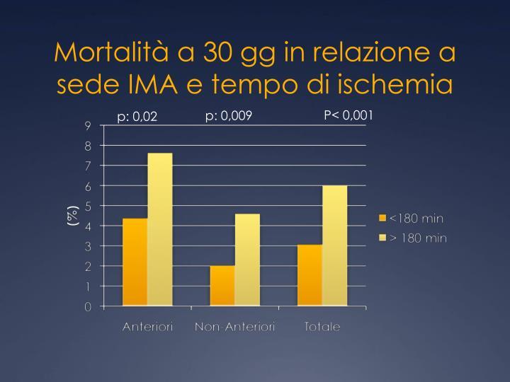 Mortalità a 30 gg in relazione a sede IMA e tempo di ischemia