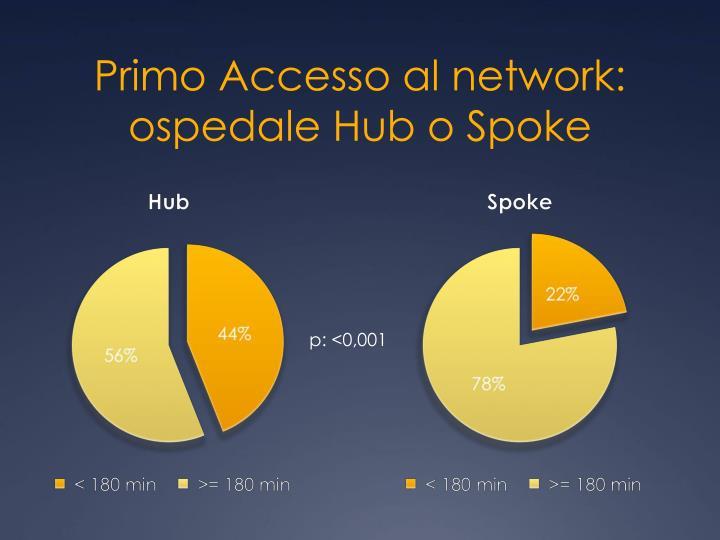 Primo Accesso al network: