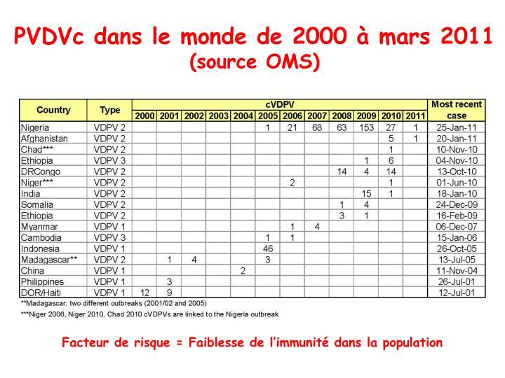 PVDVc dans le monde de 2000 à mars 2011
