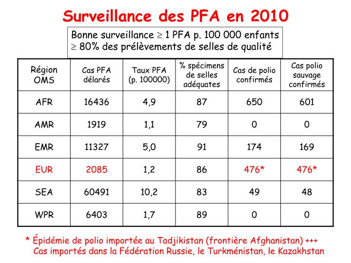 Surveillance des PFA en 2010