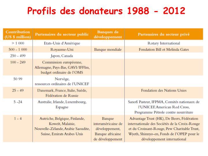 Profils des donateurs 1988 - 2012