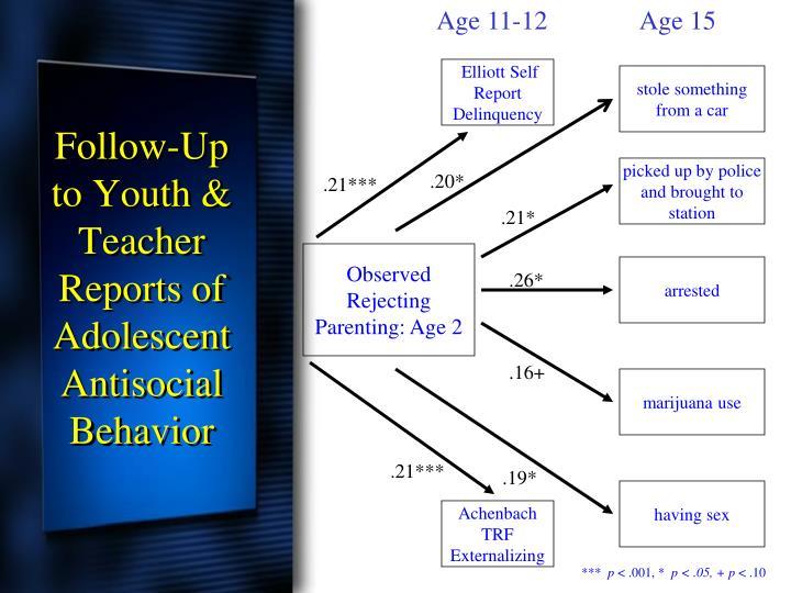 Age 11-12       Age 15