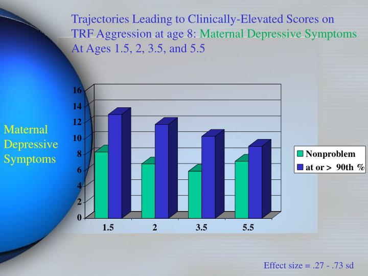 Trajectories Leading to Clinically-Elevated Scores on