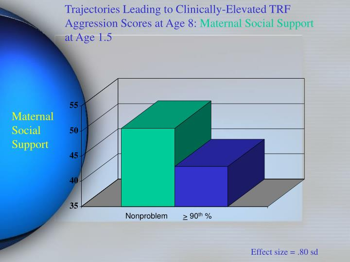 Trajectories Leading to Clinically-Elevated TRF