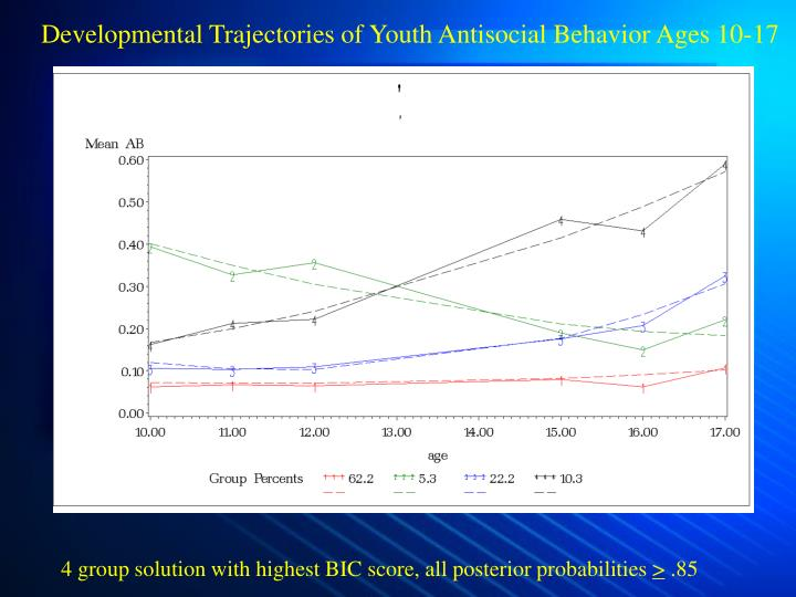 Developmental Trajectories of Youth Antisocial Behavior Ages 10-17