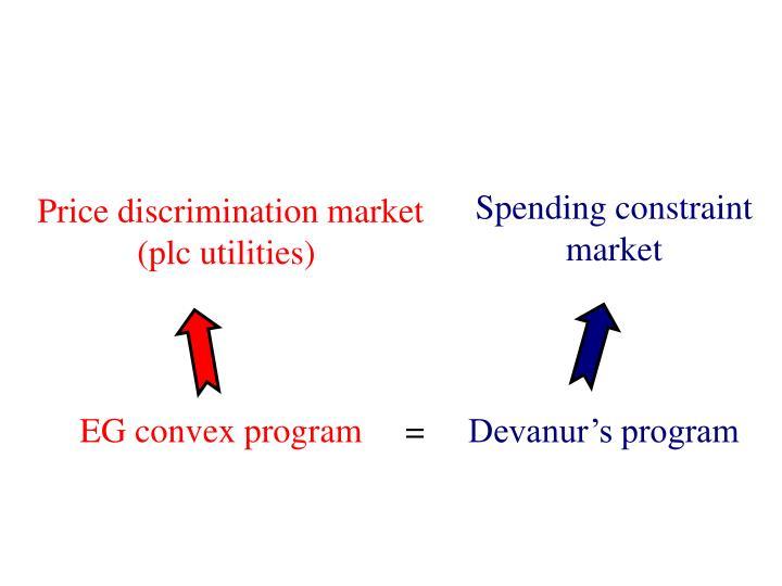 Spending constraint