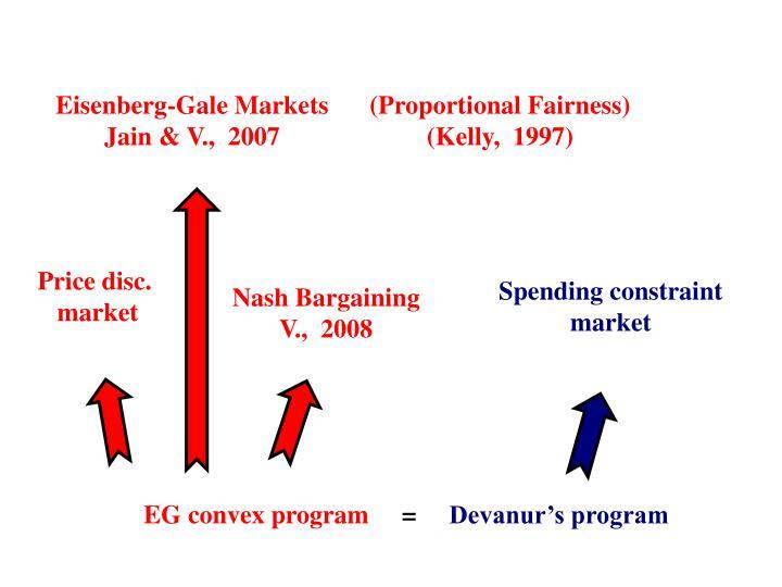 Eisenberg-Gale Markets