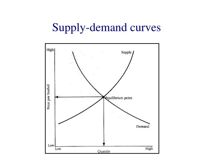 Supply-demand curves