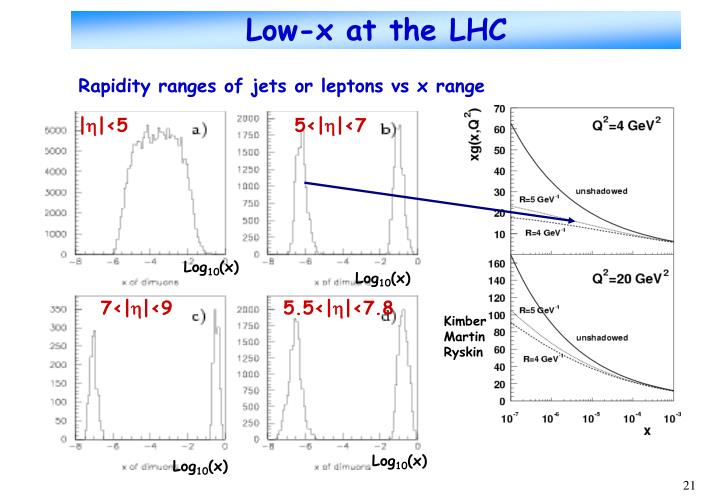 Low-x at the LHC