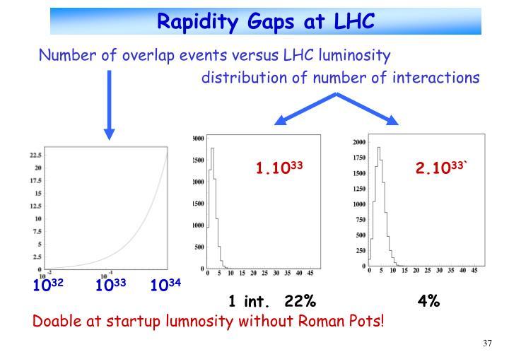 Rapidity Gaps at LHC