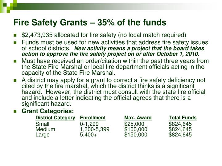 Fire Safety Grants – 35% of the funds