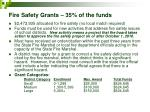 fire safety grants 35 of the funds