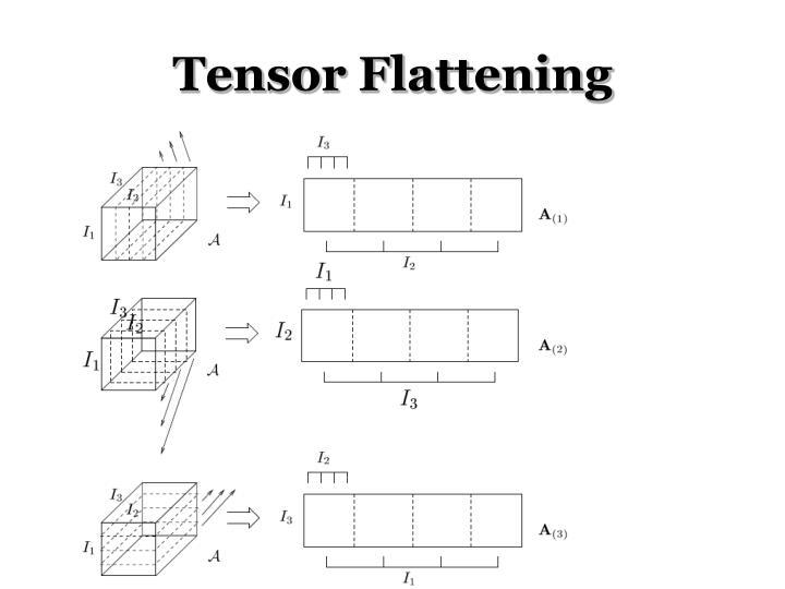 Tensor Flattening