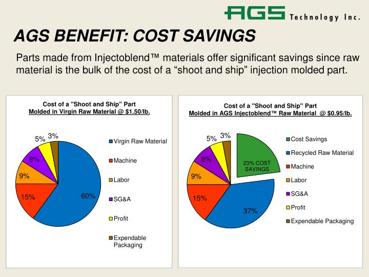 AGS BENEFIT: COST SAVINGS