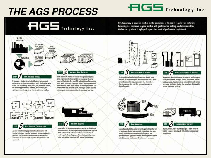 THE AGS PROCESS