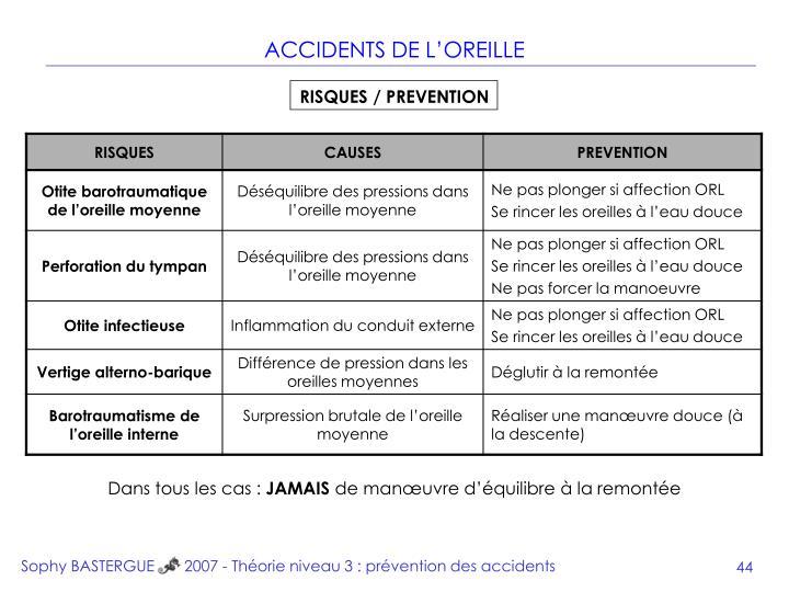 Sophy BASTERGUE       2007 - Théorie niveau 3 : prévention des accidents