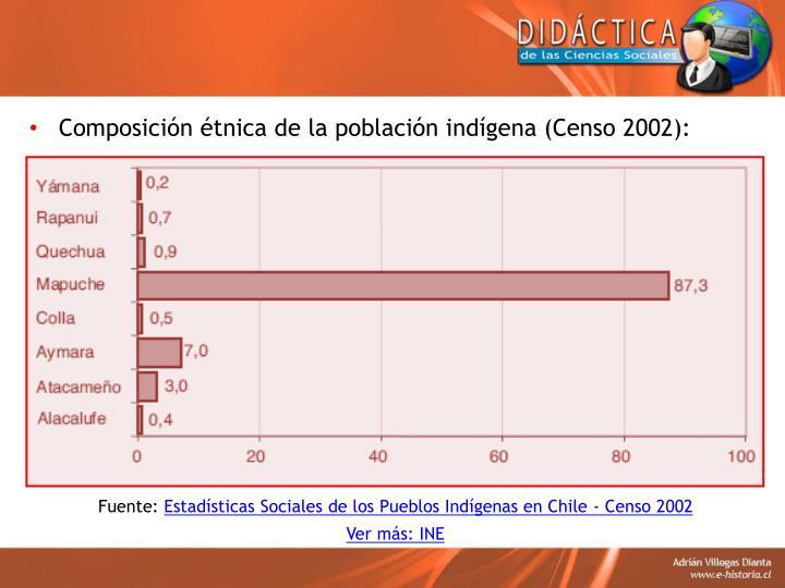 Composición étnica de la población indígena