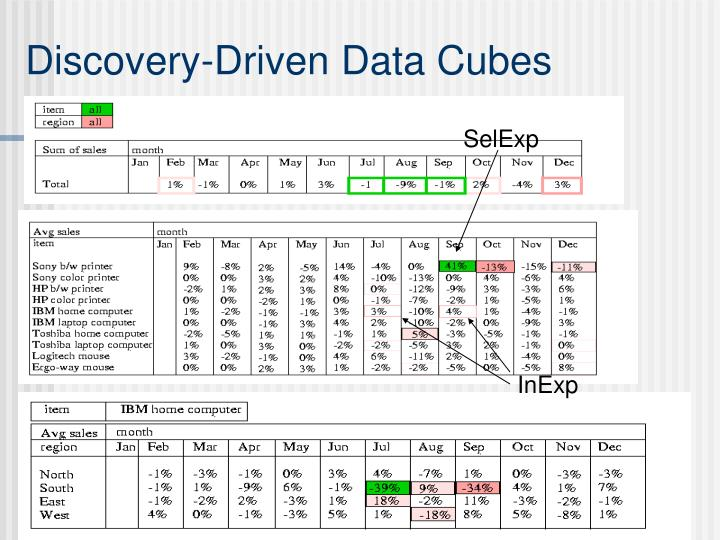 Discovery-Driven Data Cubes