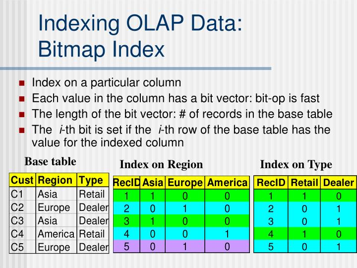 Indexing OLAP Data: