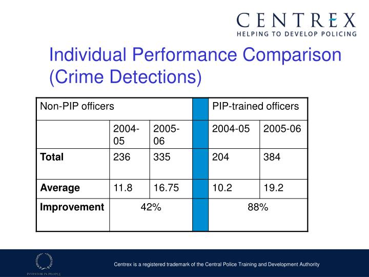 Individual Performance Comparison (Crime Detections)