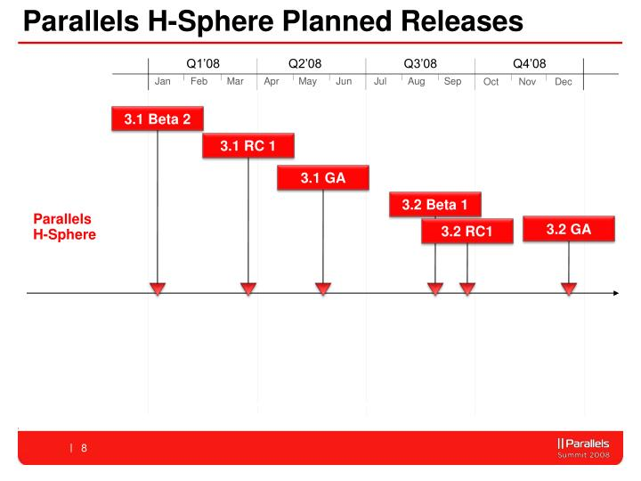 Parallels H-Sphere Planned Releases