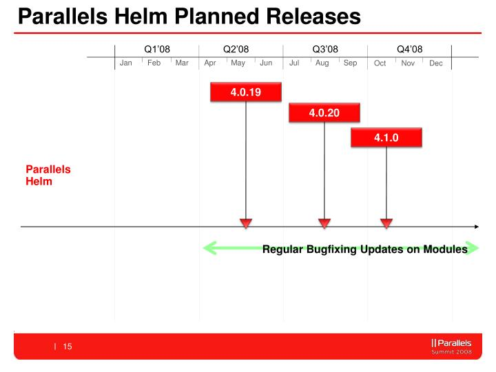 Parallels Helm Planned Releases