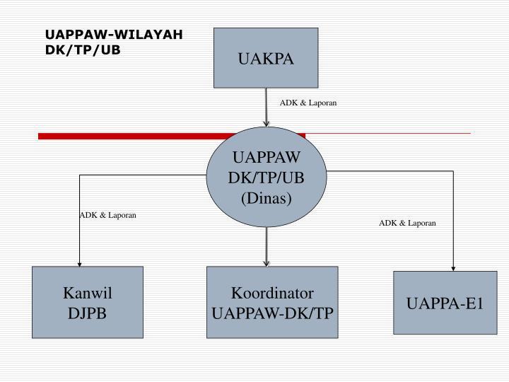 UAPPAW-WILAYAH